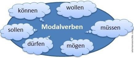 The Modal Verbs In German Die Modalverben